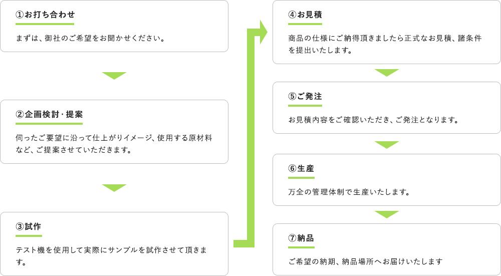商品企画の流れ